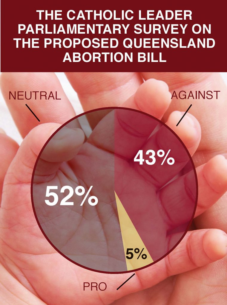Right to life: The Catholic Leader asked Queensland parliamentary members whether they would support or fight Rob Pyne's abortion bill.